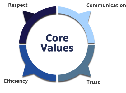 NewHold Core Values