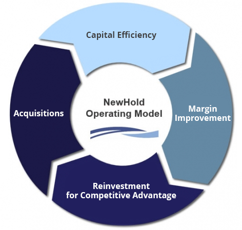 NewHold Operating Model